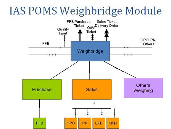 IAS POM Solution_1