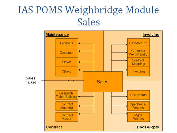 IAS POM Solution_3