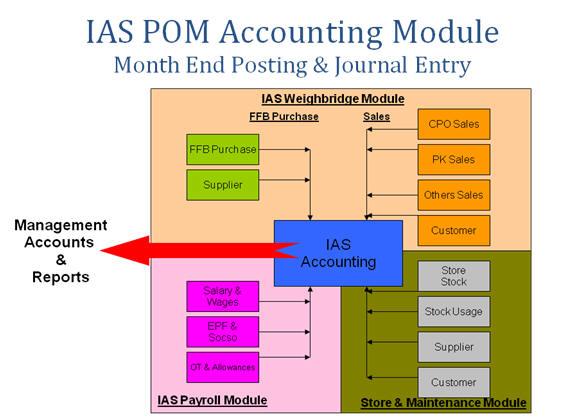 IAS POM Solution_5