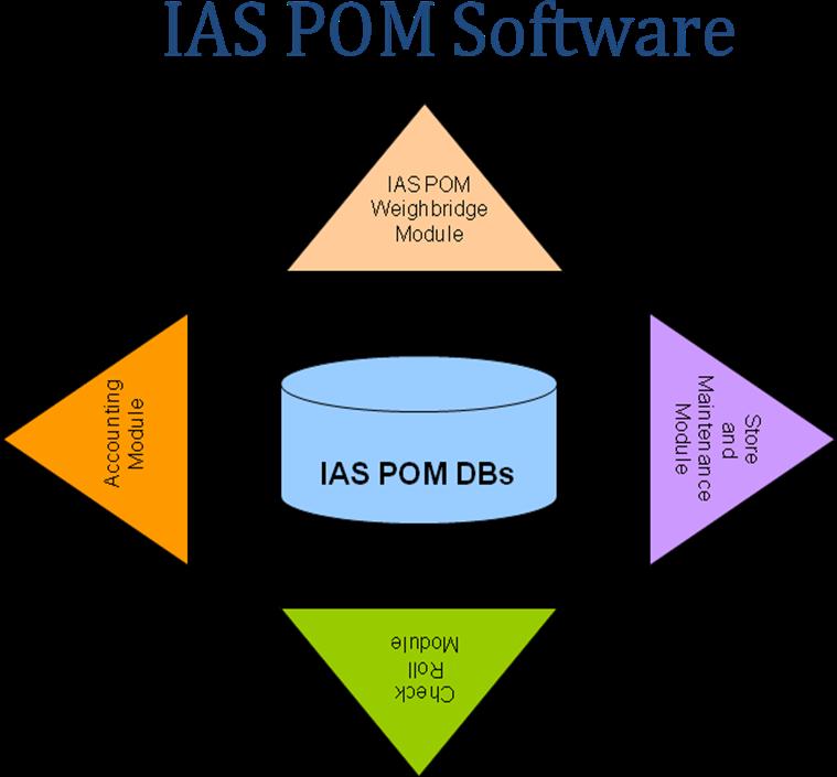 Ias Software
