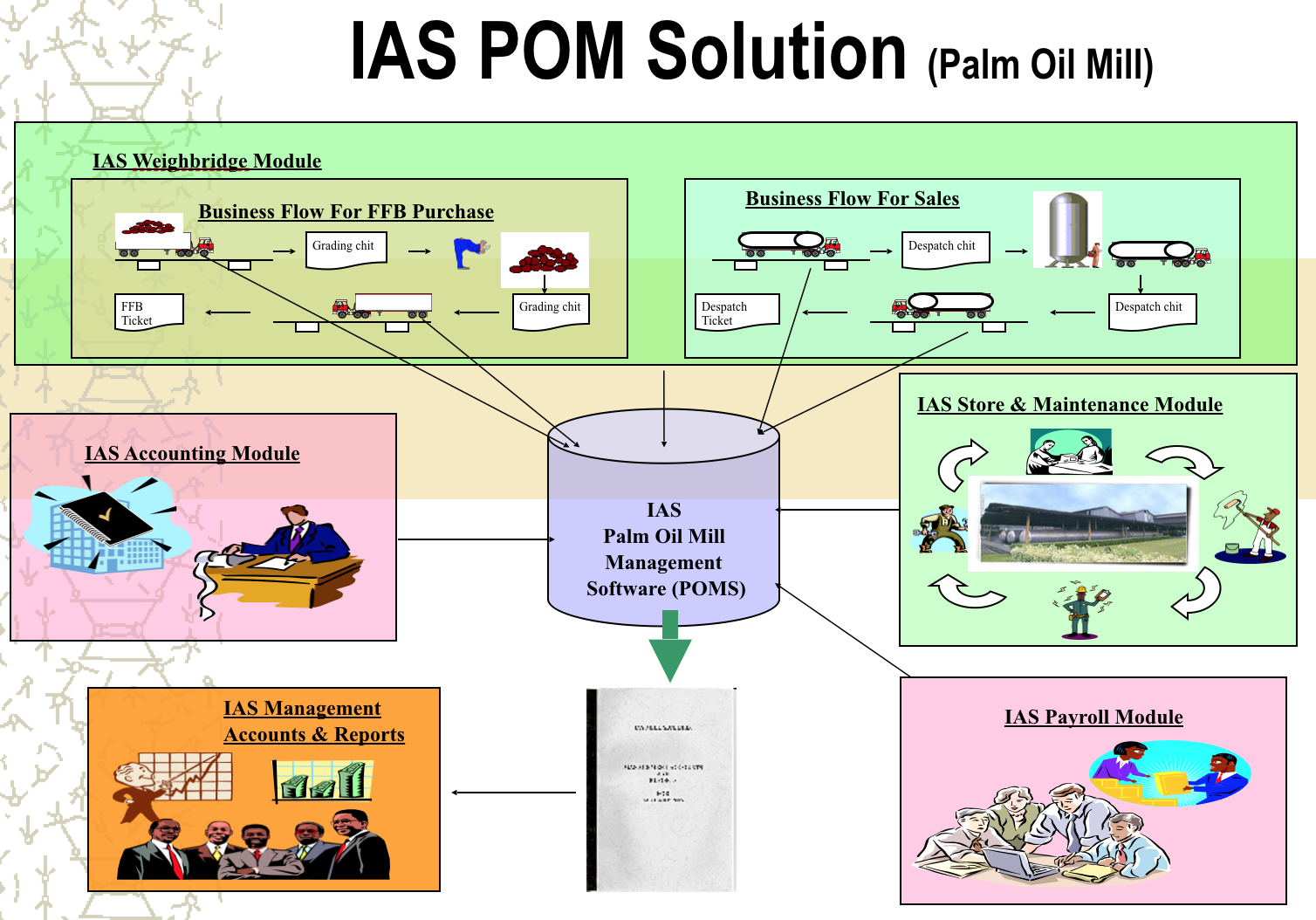 Products i access solution ias poms weighbridge for oil palm industries nvjuhfo Image collections